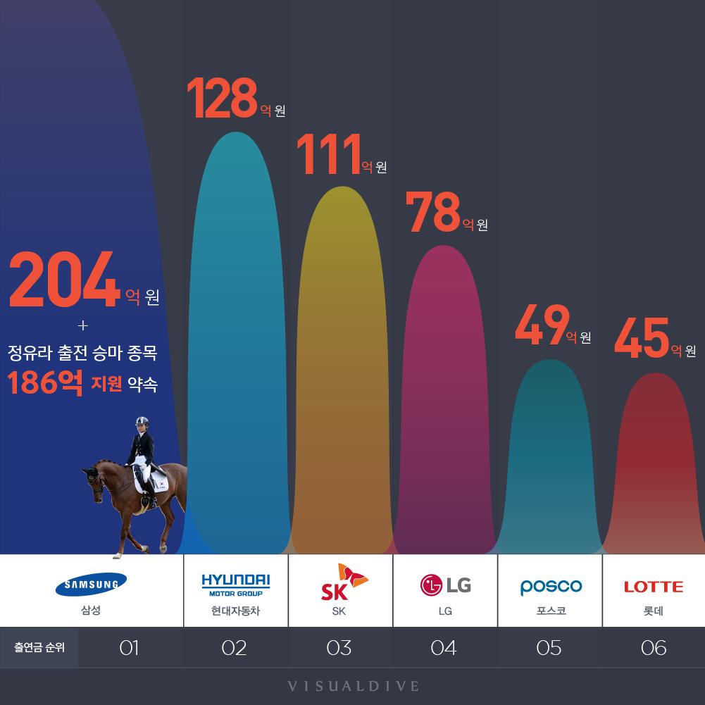 최순실 재단 기금 출연 기업 TOP20 리스트 [인포그래픽]