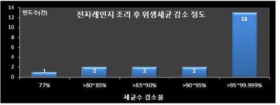 (사진=서울시보건환경연구원)